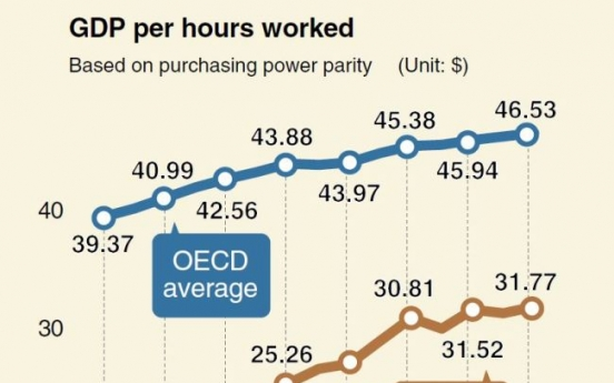 [MONITOR] Korea works long hours with low productivity