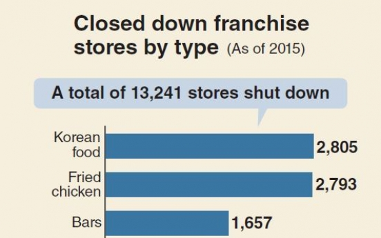 [MONITOR] Franchise stores close down at record pace
