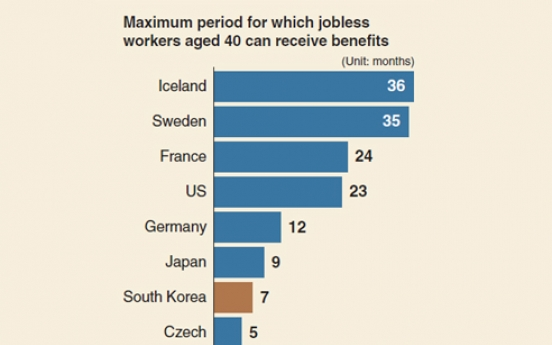 [Monitor] Korea's unemployment benefits ranks low