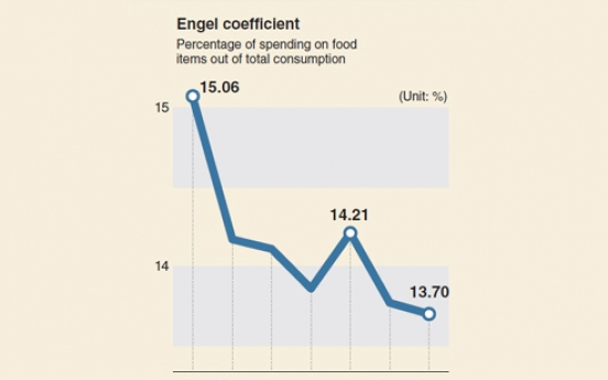 [Monitor] Korea's Engel coefficient hits record low