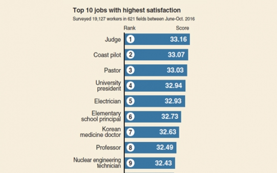 [Monitor] Judges most satisfied with career in Korea