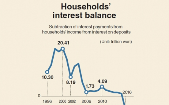 [Monitor] Korean households post first interest balance deficit