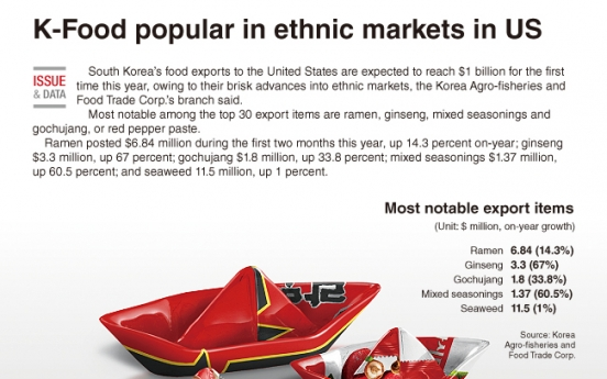 [Graphic News] K-Food popular in ethnic markets in US