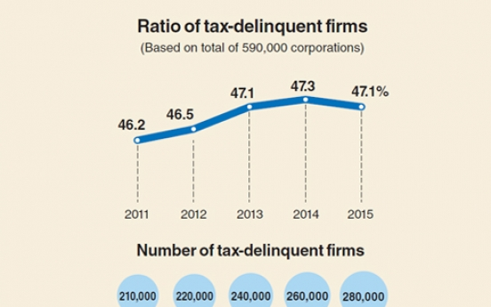 [Monitor] Nearly half of corporations tax delinquents