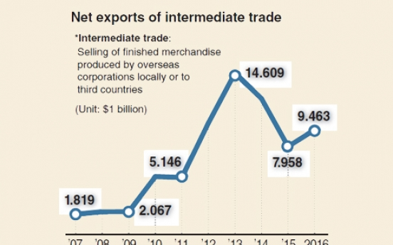 [Monitor] Intermediate trade buoyed by overseas smartphone production
