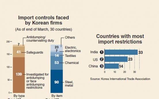 [Monitor] Korea faces increasing import controls
