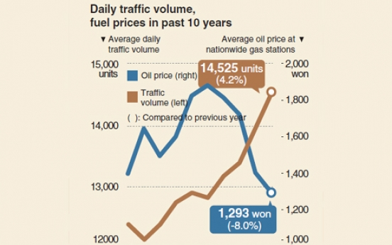 [Monitor] Daily traffic surges 17.4% in decade