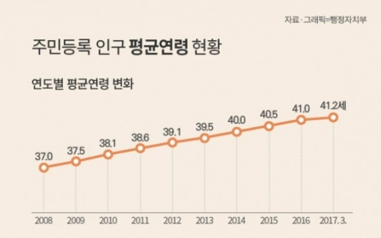 Average age in Korea rises to 41.2