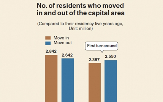 [Monitor] More people move out of Seoul than move in