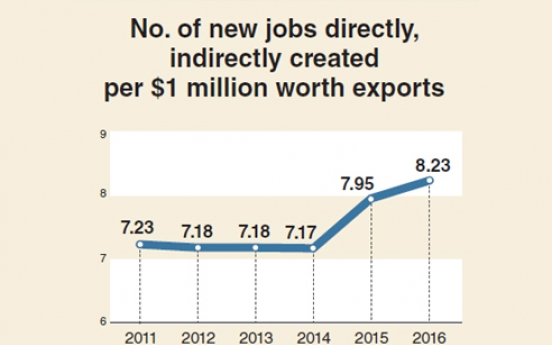 [Monitor] Employment inducement from exports hits five-year high