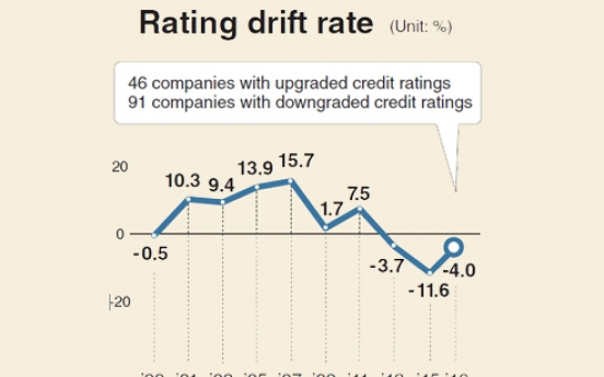 [Monitor] More companies have their credit ratings upgraded