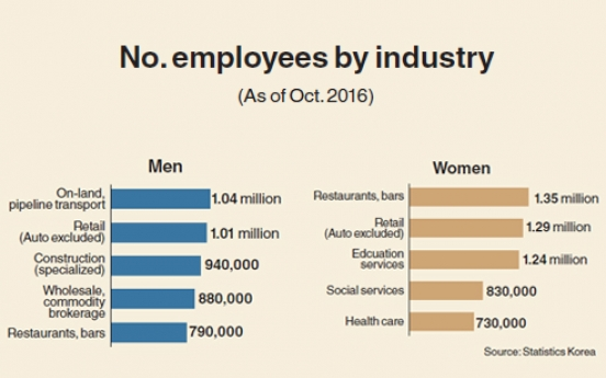 [Monitor] Women hired most in restaurants, bars