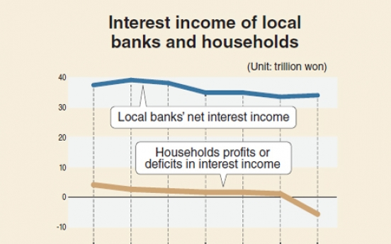 [Monitor] Gap widens between net interest income of households and banks