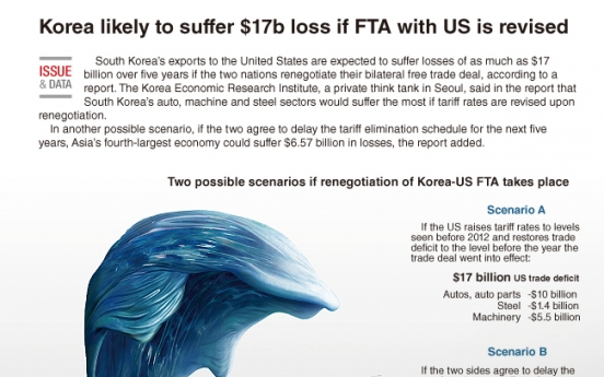 [Graphic News] Korea likely to suffer $17b loss if FTA with US is revised