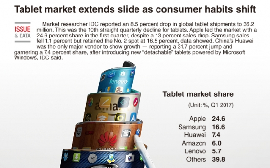 [Graphic News] Tablet market extends slide as consumer habits shift