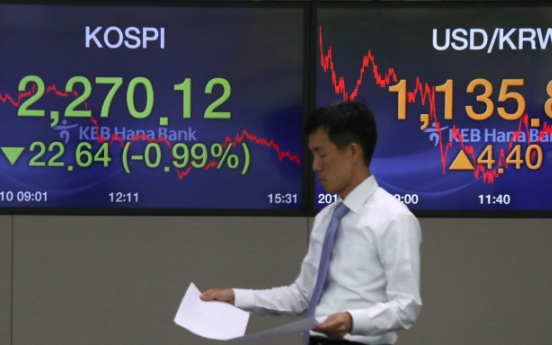 Kospi takes loss after hitting 2,300 in morning trade