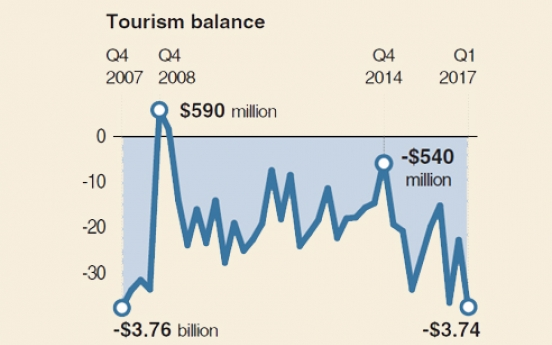 [Monitor]  Korea's tourism deficit hits 10-year high
