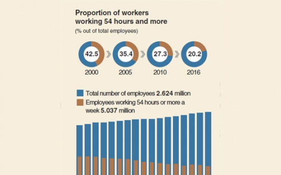 [Monitor] One in five Koreans work 54 hours or more
