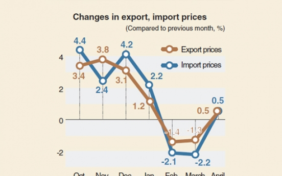 [Monitor] Export, import prices surge in April