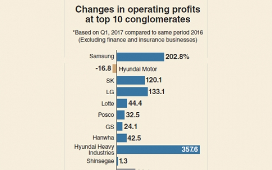 [Monitor] Top conglomerates' operating profits soar