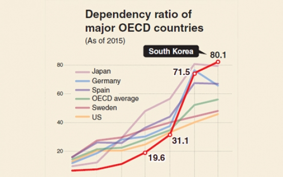 [Monitor] Korea's old-age dependency ratio to spike