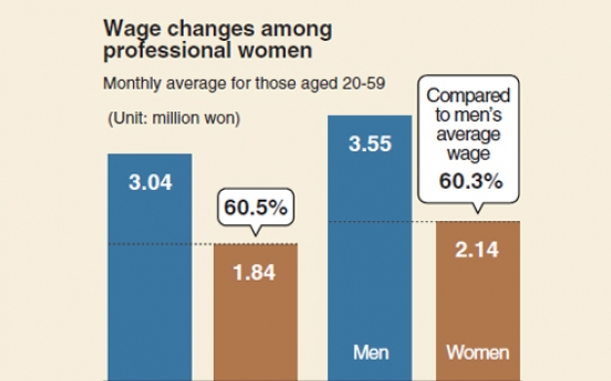 [Monitor] Professional women still paid less than men