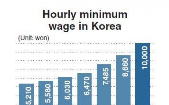 Minimum wage hike plan raises concerns