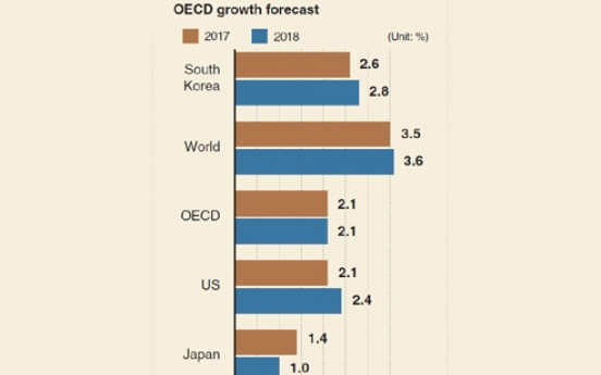[Monitor] OECD retains 2.6% growth for this year