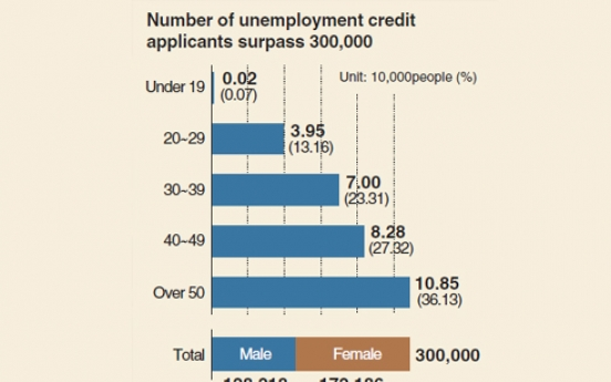 [Monitor] Unemployment credit applicants surpass 300,000