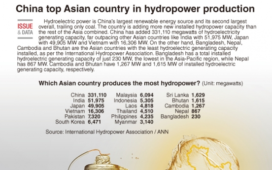 [Graphic News] China top Asian country in hydropower production