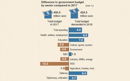 [Monitor] Next year's budget plan up 6%