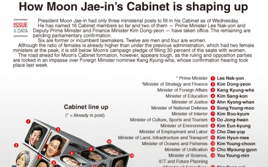 [Graphic News] How Moon Jae-in's Cabinet is shaping up