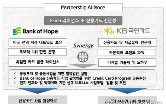 Kookmin Card signs partnership with US bank