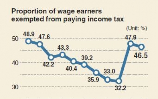 [Monitor] Nearly half of Korean workers pay no income tax