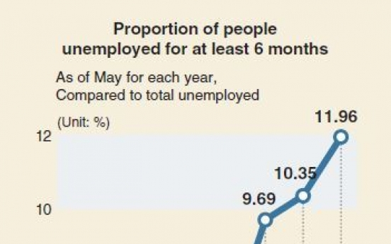 [Monitor] More people out of job for over 6 months