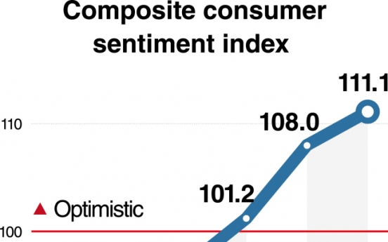 Consumer sentiment index hits 6-year high