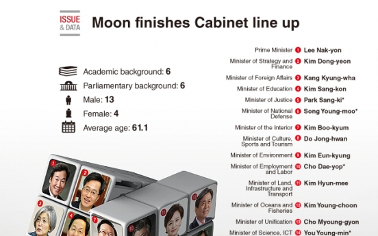 [Graphic News] Moon finishes Cabinet line up