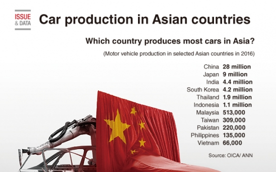 [Graphic News] Car production in Asian countries