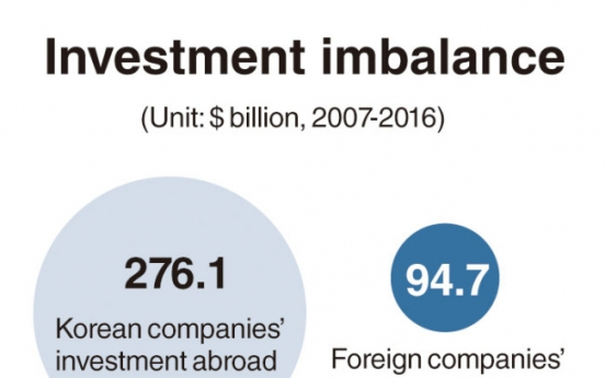 Korea sees widening investment imbalance