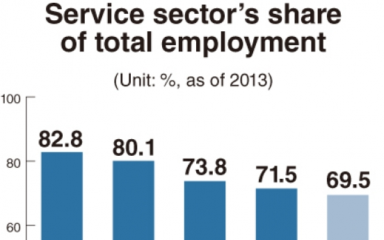 Service sector key to boosting employment