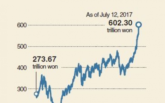 [Monitor] Foreign ownership of stocks hit record high