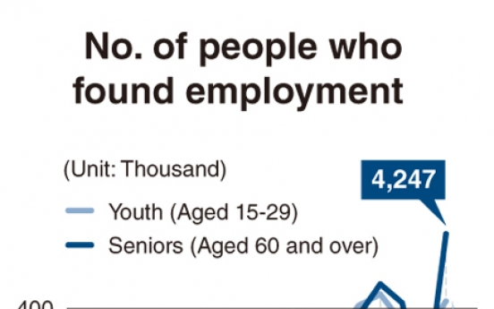 [Monitor] Elderly land more jobs than youths