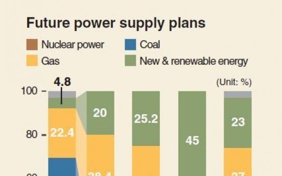[Monitor] Korea's new power supply plan amibitious