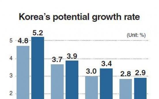 Korea's growth potential plummeting