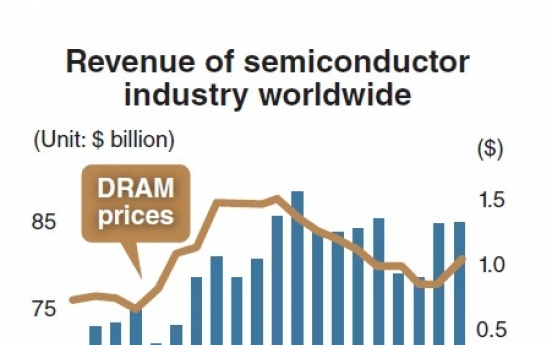 Semiconductor export prices hit 30-month high