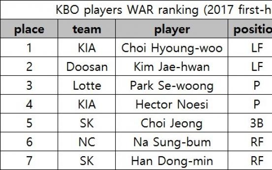 KBO midseason update: MVP and Rookie of Year standings