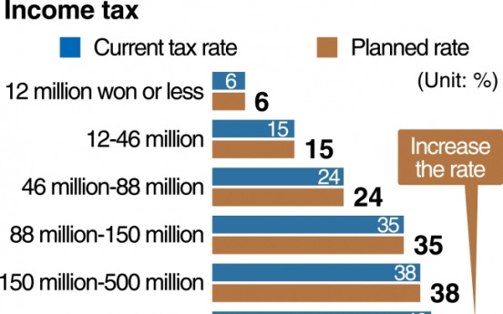 [Monitor] Tax increase plan by ruling party