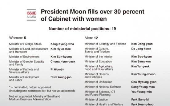 [Graphic News] Moon fills over 30 percent of Cabinet with women