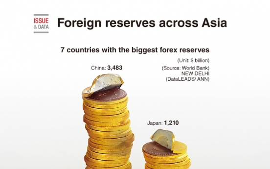 [Graphic News] Foreign reserves across Asia