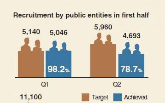 [Monitor] Public institutions miss employment target